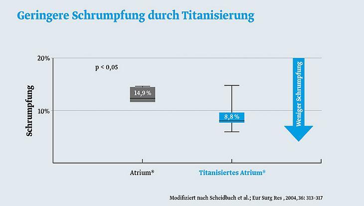 Grafik: Geringere Schrumpfung durch Titanisierung