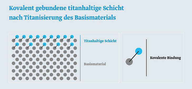 Grafik: Kovalent gebundene titanhaltige Schicht nach Titanisierung des Basismaterials
