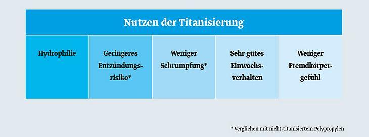 Grafik: Nutzen der Titanisierung