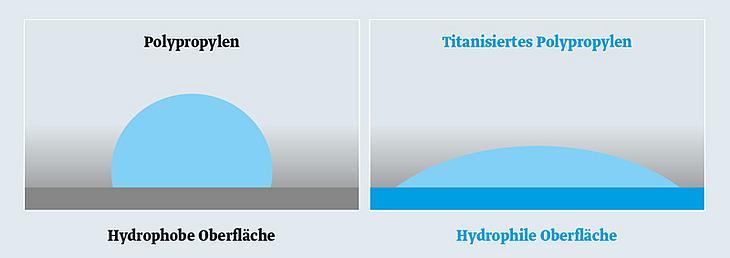 Darstellung Wassertropfen auf hydrophober und hydrophiler Oberfläche