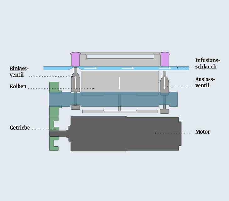 Förderprinzip einer Kolbenperistaltik